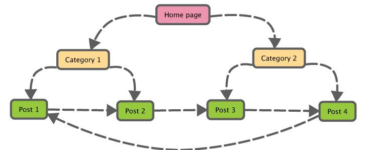 تولید محتوا 10 روش تولید محتوا اصولی در سئو