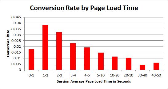 increase-website-speed-3 سرعت لود سایت