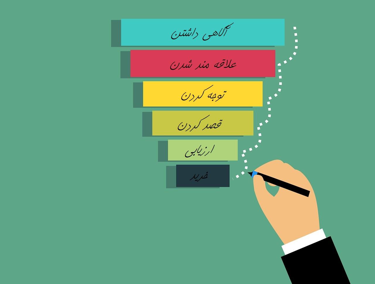 مراحل قیف فروش قیف فروش به زبان ساده ( مراحل + مثال کاربردی )